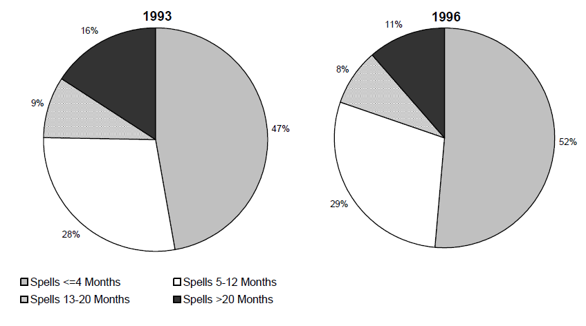 Figure ECON 5. Percentage of Poverty Spells for Individuals Entering Poverty During the 1993 and 1996 SIPP Panels, by Length of Spell