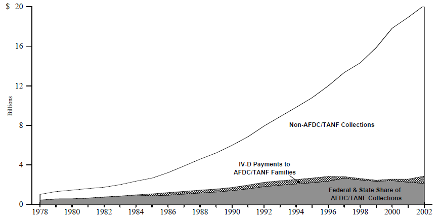 Figure ECON 6. Total, Non-AFDC/TANF, and AFDC/TANF Title IV-D Child Support Collections: 1978-2002
