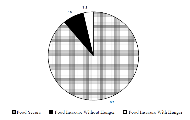 Figure ECON 7. Percentage of Households Classified by Food Security Status: 2002