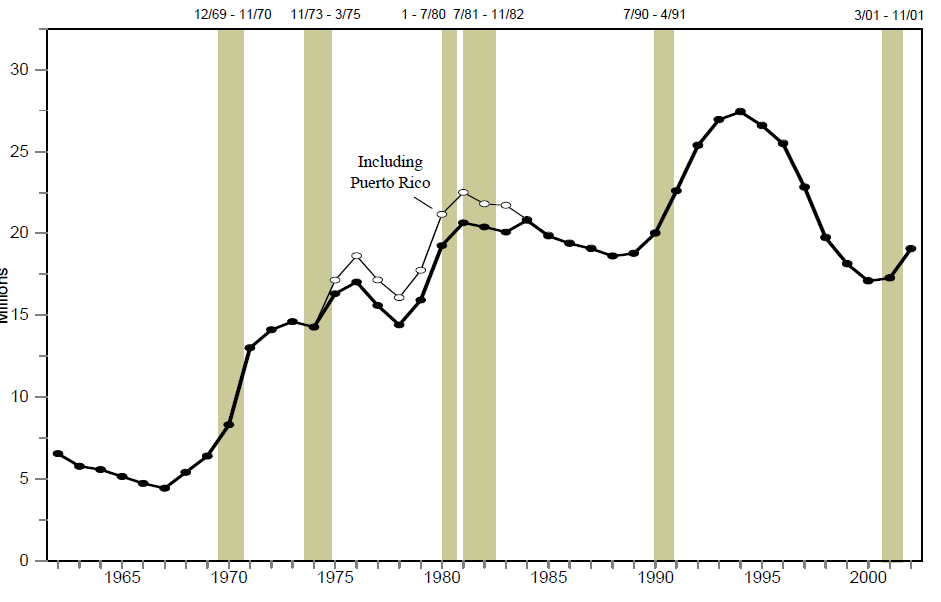 Figure FSP 1. Persons Receiving Food Stamps: 1962 – 2002