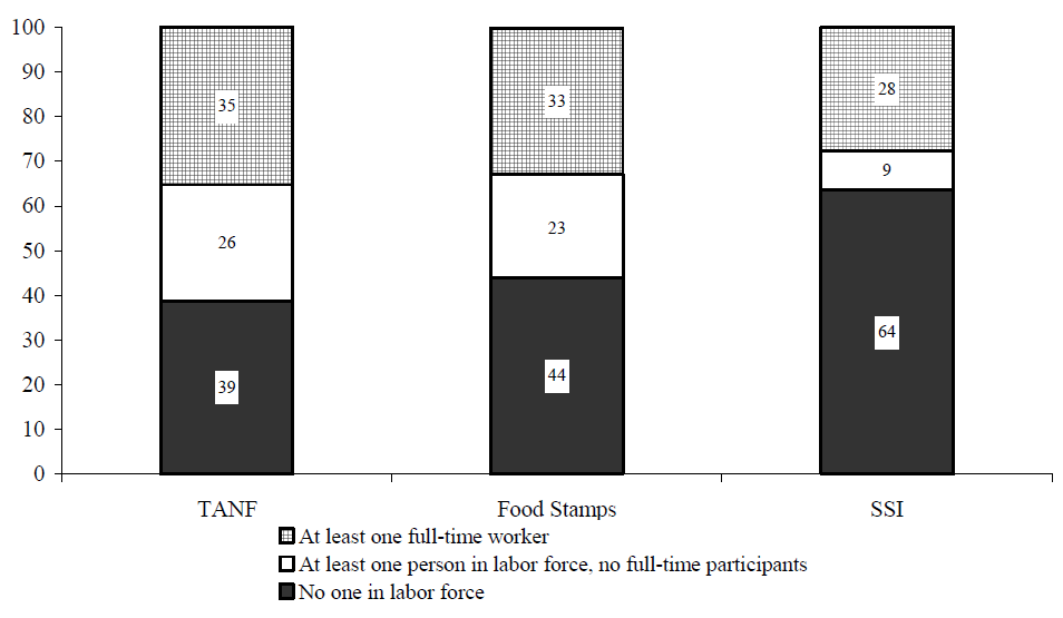 Figure IND 2. Percentage of Recipients in Families with Labor Force Participants in that Month, by Program: 2001