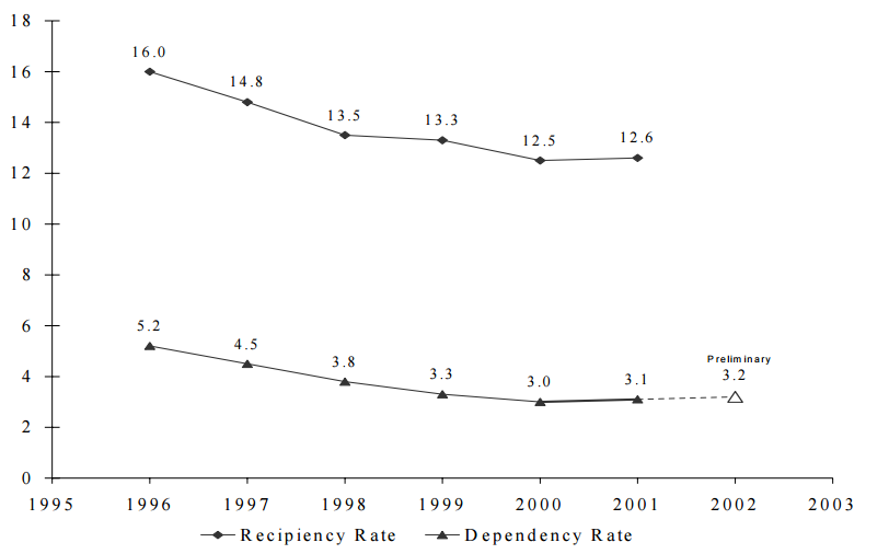 Figure SUM 1. Recipiency and Dependency Rates: 1996-2002