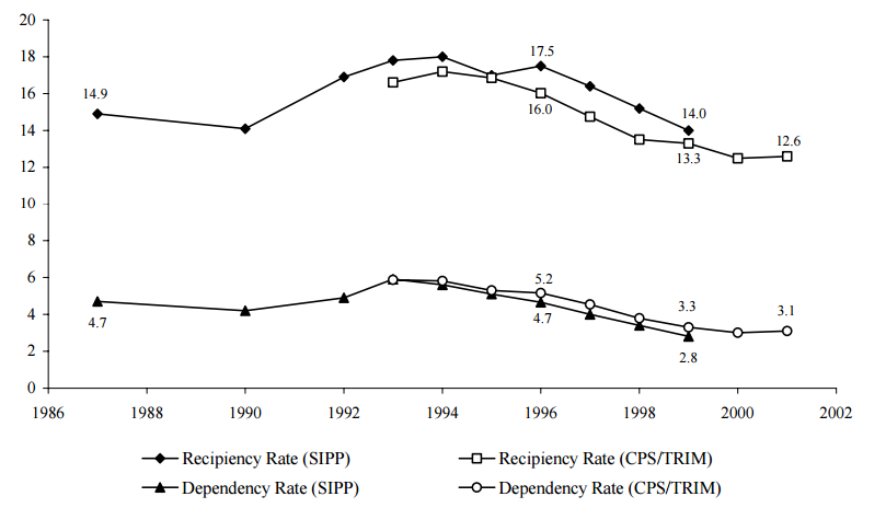 Figure SUM 3. Recipiency and Dependency Rates from Two Data Sources: 1987-2001