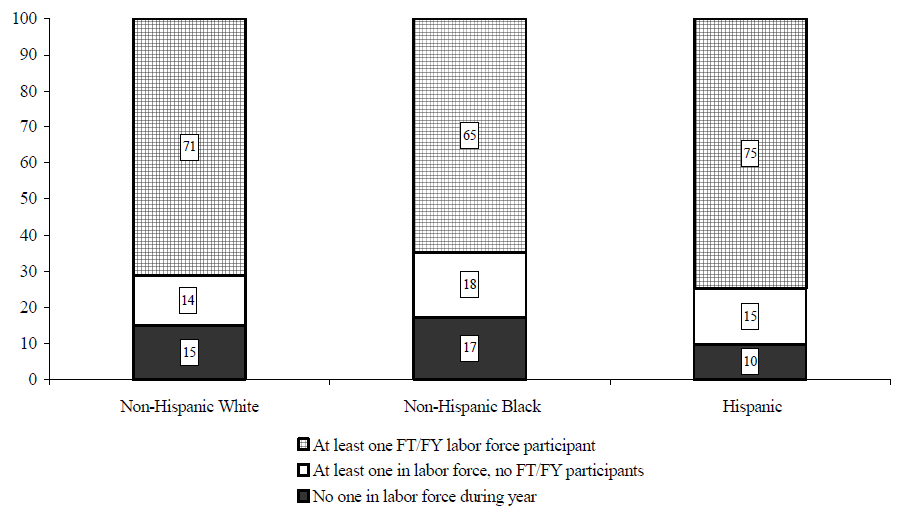 Figure WORK 1. Percentage of Individuals in Families with Labor Force Participants, by Race/Ethnicity: 2002