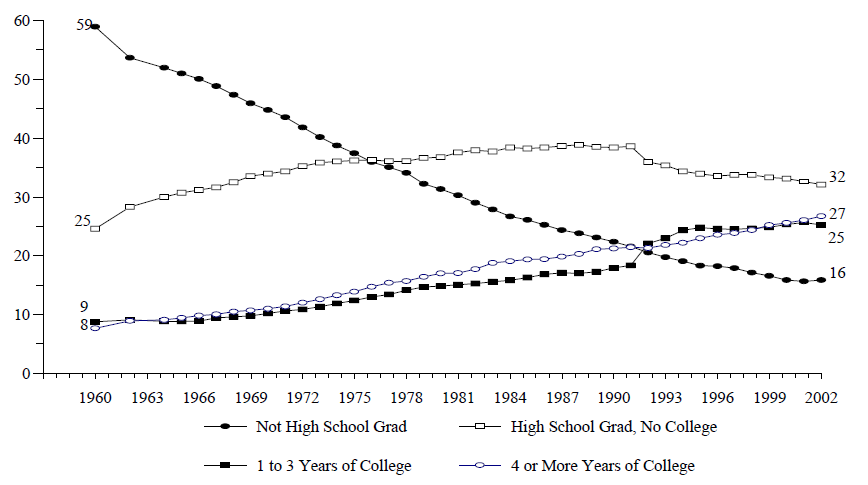 Figure WORK 4. Percentage of Adults Age 25 and Over, by Level of Educational Attainment: 1960-2002