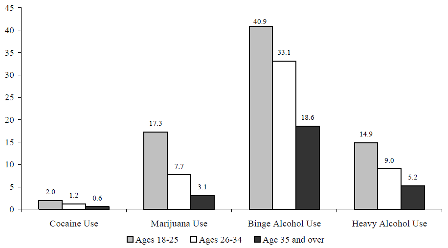 Figure WORK 6. Percentage of Adults Who Used Cocaine or Marijuana or Abused Alcohol, by Age: 2002