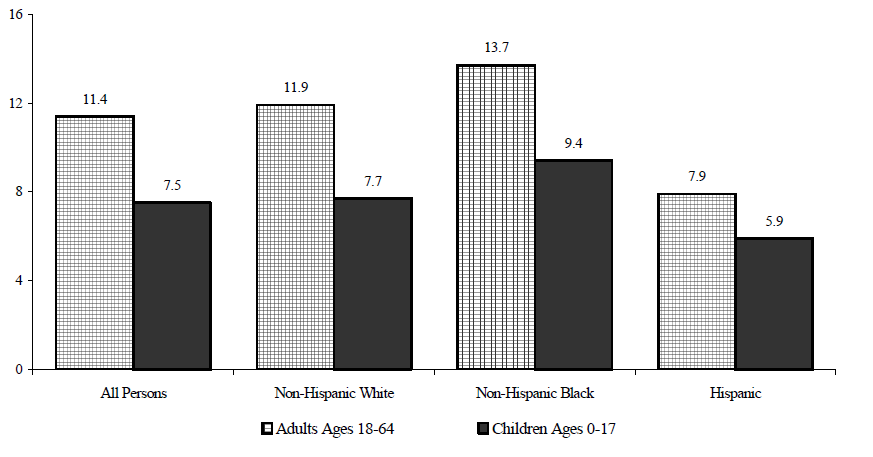 Figure WORK 7. Percentage of the Non-Elderly Population Reporting a Disability, by Age and Race/Ethnicity: 2002