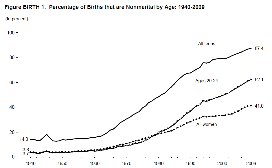Figure BIRTH 1. Percentage of Births that are Nonmarital by Age: 1940-2009
