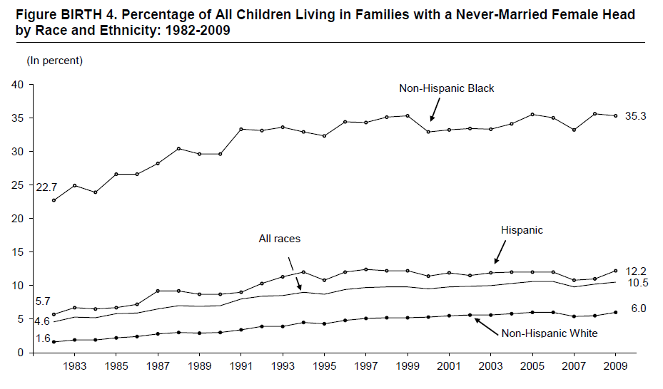 Figure BIRTH 4. Percentage of All Children Living in Families with a Never-Married Female Head by Race and Ethnicity: 1982-2009
