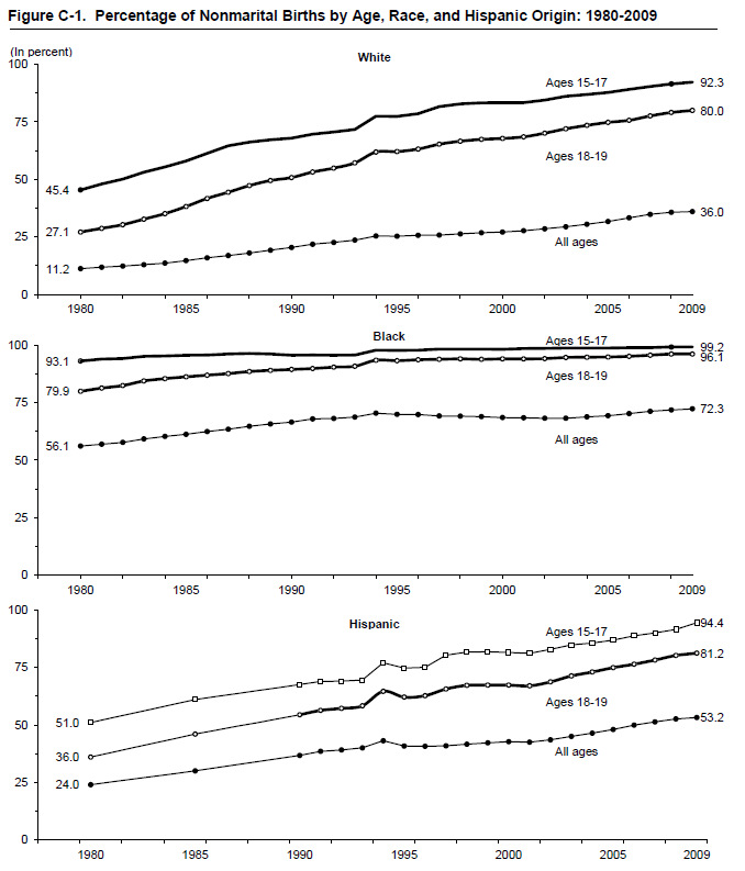 Figure C-1. Percentage of Nonmarital Births by Age, Race, and Hispanic Origin: 1980-2009
