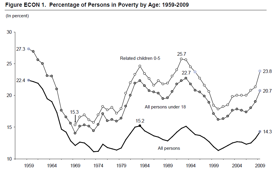 Figure ECON 1. Percentage of Persons in Poverty by Age: 1959-2009