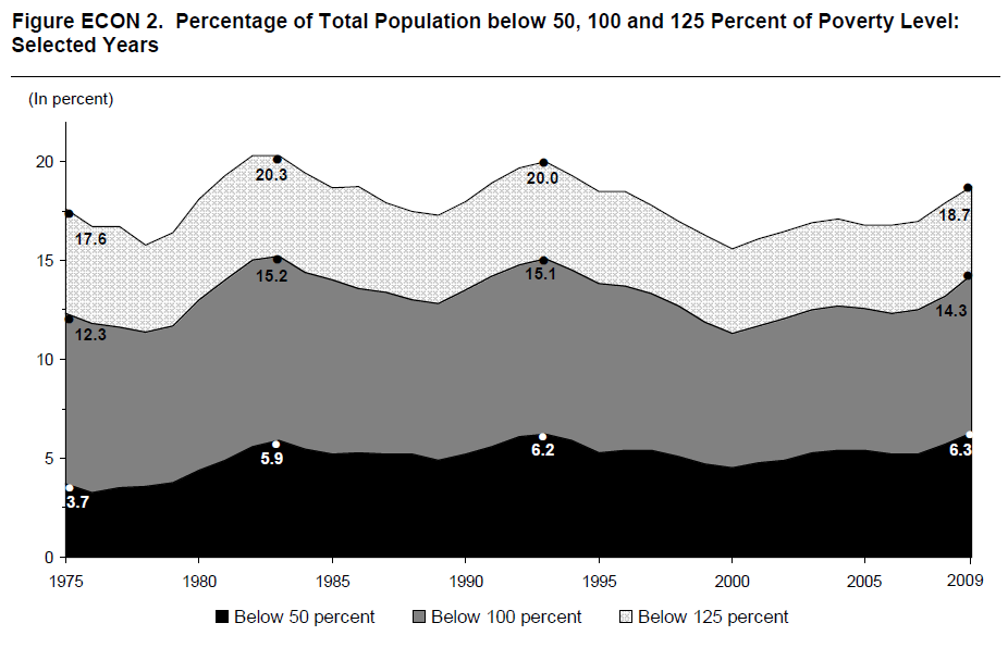 Figure ECON 2. Percentage of Total Population below 50, 100 and 125 Percent of Poverty Level: Selected Years