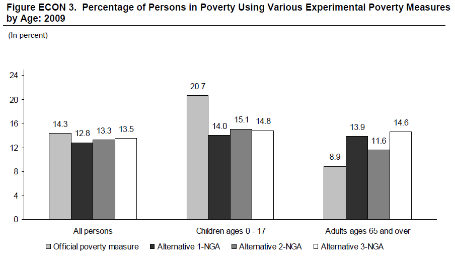 Figure ECON 3. Percentage of Persons in Poverty Using Various Experimental Poverty Measures by Age: 2009