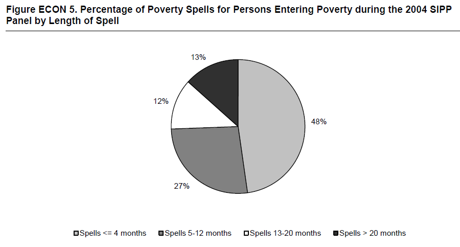 Figure ECON 5. Percentage of Poverty Spells for Persons Entering Poverty during the 2004 SIPP Panel by Length of Spell