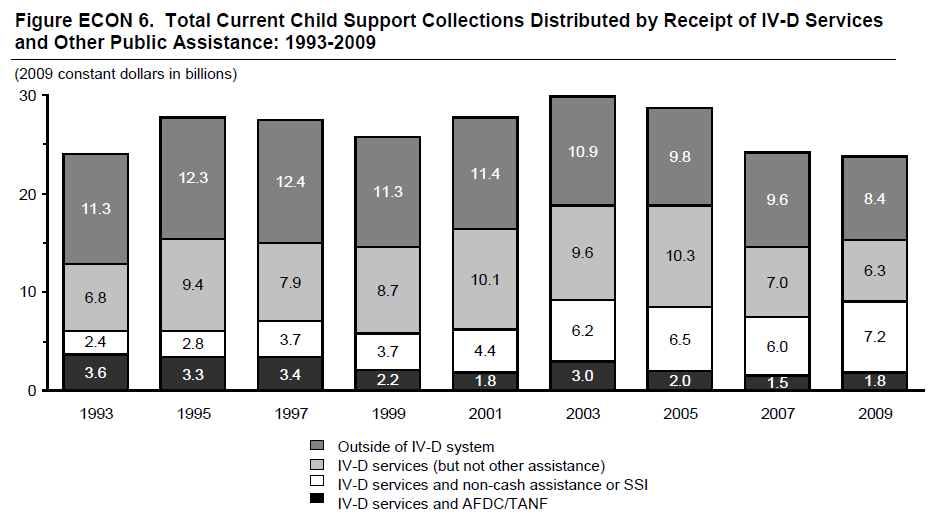 Figure ECON 6. Total Current Child Support Collections Distributed by Receipt of IV-D Services and Other Public Assistance: 1993-2009
