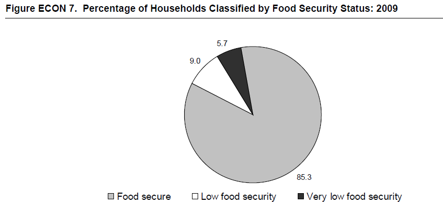 Figure ECON 7. Percentage of Households Classified by Food Security Status: 2009