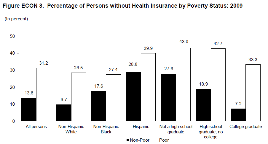 Figure ECON 8. Percentage of Persons without Health Insurance by Poverty Status: 2009