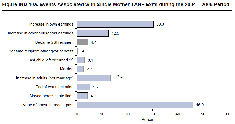 Figure IND 10a. Events Associated with Single Mother TANF Exits during the 2004 – 2006 Period