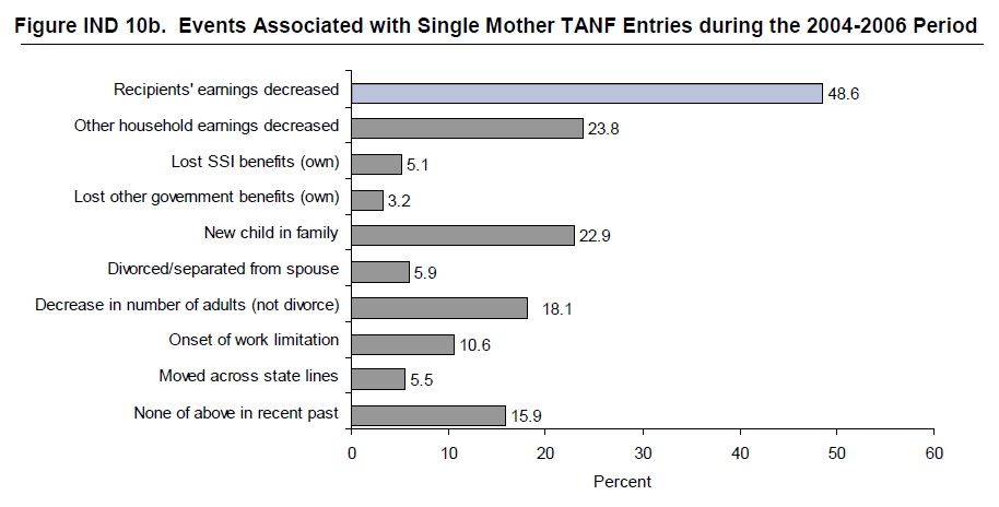 Figure IND 10b. Events Associated with Single Mother TANF Entries during the 2004-2006 Period
