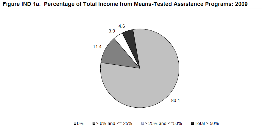 Figure IND 1a. Percentage of Total Income from Means-Tested Assistance Programs: 2009