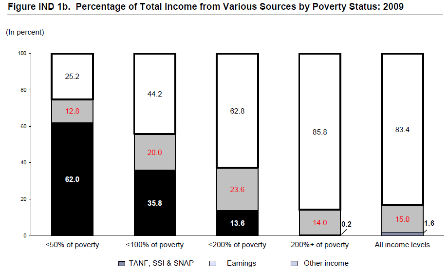 Figure IND 1b. Percentage of Total Income from Various Sources by Poverty Status: 2009