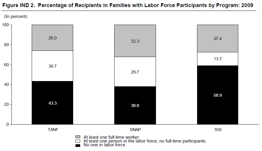 Figure IND 2. Percentage of Recipients in Families with Labor Force Participants by Program: 2009