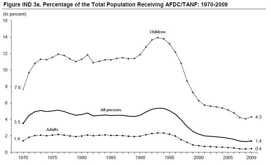Figure IND 3a. Percentage of the Total Population Receiving AFDC/TANF: 1970-2009