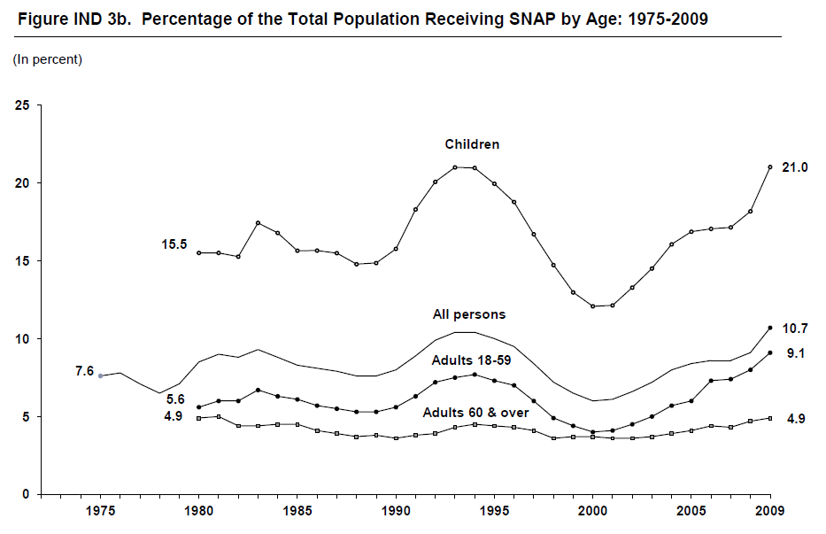 Figure IND 3b. Percentage of the Total Population Receiving SNAP by Age: 1975-2009