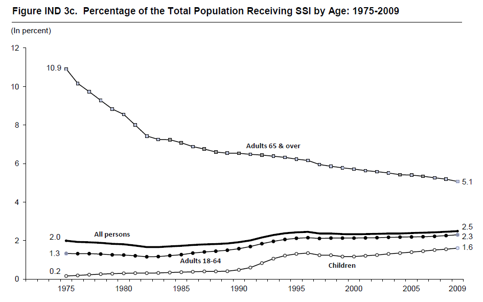 Figure IND 3c. Percentage of the Total Population Receiving SSI by Age: 1975-2009