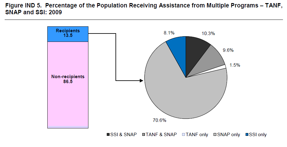 Figure IND 5. Percentage of the Population Receiving Assistance from Multiple Programs – TANF, SNAP and SSI: 2009