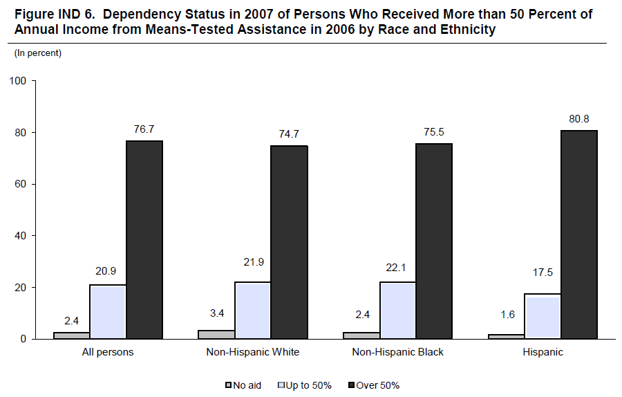 Figure IND 6. Dependency Status in 2007 of Persons Who Received More than 50 Percent of Annual Income from Means-Tested Assistance in 2006 by Race and Ethnicity