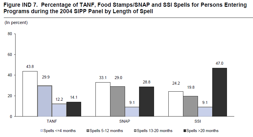 Figure IND 7. Percentage of TANF, Food Stamps/SNAP and SSI Spells for Persons Entering Programs during the 2004 SIPP Panel by Length of Spell