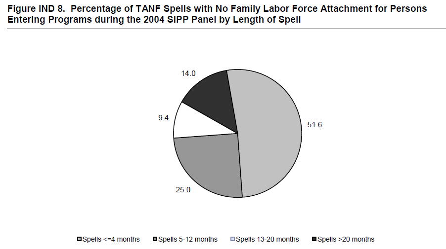 Figure IND 8. Percentage of TANF Spells with No Family Labor Force Attachment for Persons Entering Programs during the 2004 SIPP Panel by Length of Spell