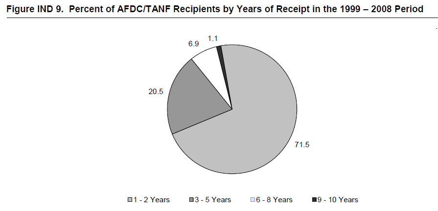 Figure IND 9. Percent of AFDC/TANF Recipients by Years of Receipt in the 1999 – 2008 Period