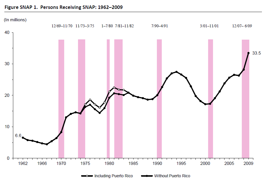 Figure SNAP 1. Persons Receiving SNAP: 1962–2009