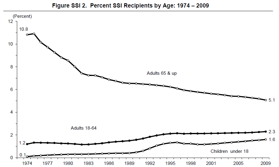 Figure SSI 2. Percent SSI Recipients by Age: 1974 – 2009