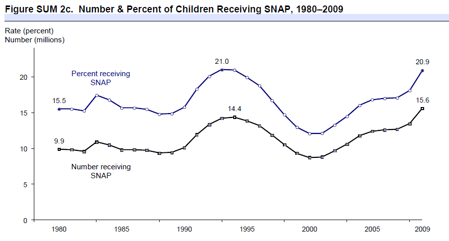 Figure SUM 2c. Number & Percent of Children Receiving SNAP, 1980–2009