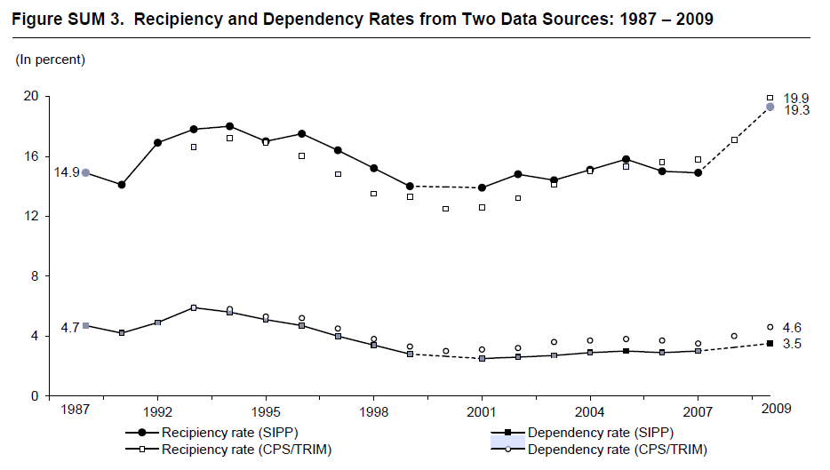 Figure SUM 3. Recipiency and Dependency Rates from Two Data Sources: 1987 – 2009