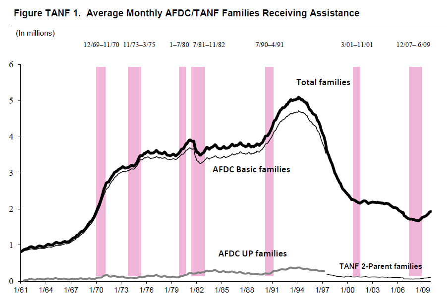 Figure TANF 1. Average Monthly AFDC/TANF Families Receiving Assistance