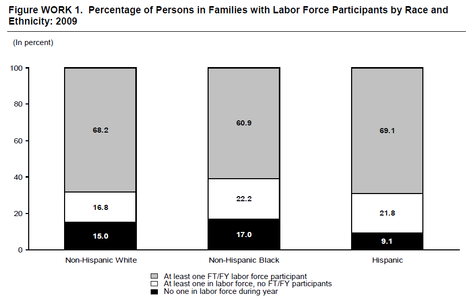 Figure WORK 1. Percentage of Persons in Families with Labor Force Participants by Race and Ethnicity: 2009