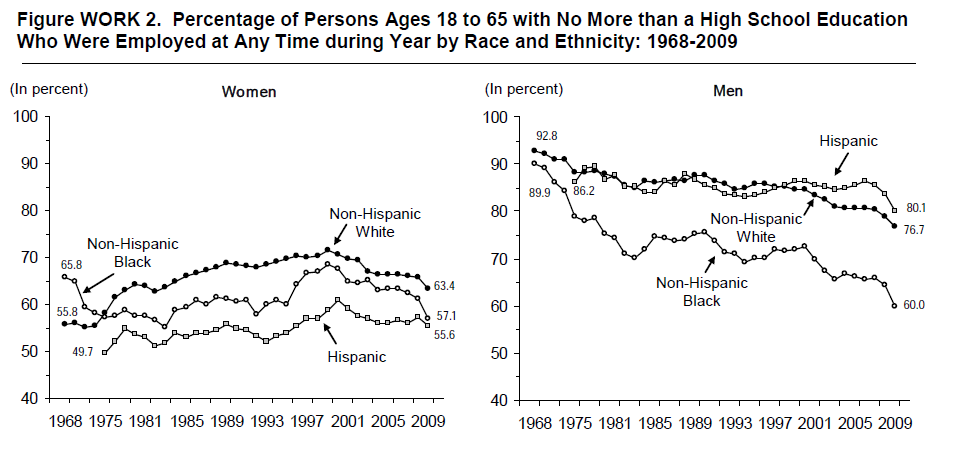 Figure WORK 2. Percentage of Persons Ages 18 to 65 with No More than a High School Education Who Were Employed at Any Time during Year by Race and Ethnicity: 1968-2009