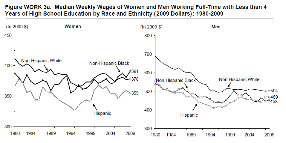 Figure WORK 3a. Median Weekly Wages of Women and Men Working Full-Time with Less than 4 Years of High School Education by Race and Ethnicity (2009 Dollars): 1980-2009