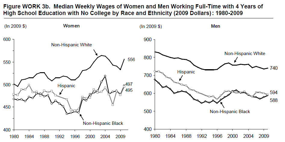 Figure WORK 3b. Median Weekly Wages of Women and Men Working Full-Time with 4 Years of High School Education with No College by Race and Ethnicity (2009 Dollars): 1980-2009