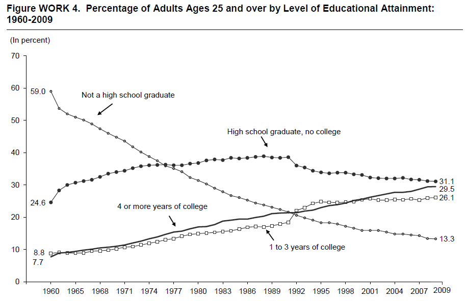 Figure WORK 4. Percentage of Adults Ages 25 and over by Level of Educational Attainment: 1960-2009