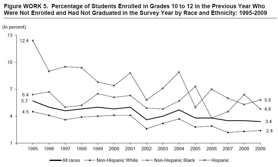 Figure WORK 5. Percentage of Students Enrolled in Grades 10 to 12 in the Previous Year Who Were Not Enrolled and Had Not Graduated in the Survey Year by Race and Ethnicity: 1995-2009