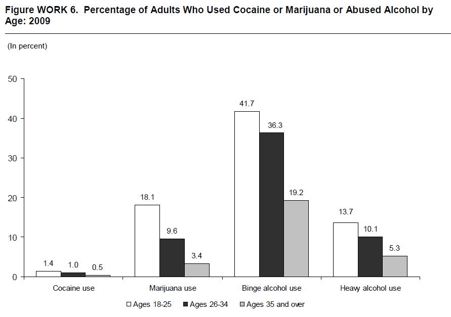 Figure WORK 6. Percentage of Adults Who Used Cocaine or Marijuana or Abused Alcohol by Age: 2009