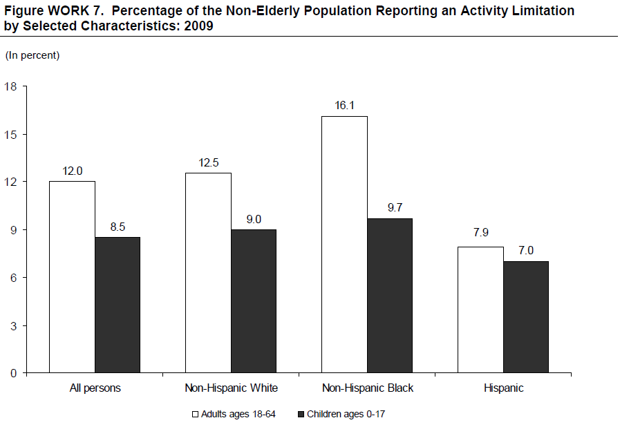 Figure WORK 7. Percentage of the Non-Elderly Population Reporting an Activity Limitation by Selected Characteristics: 2009