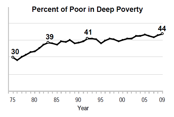 Percent of Poor in Deep Poverty