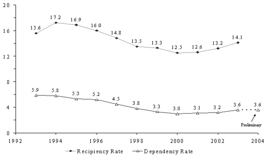 Figure SUM 1.  Recipiency and Dependency Rates: 1993-2003