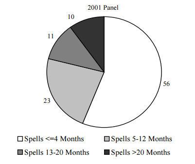 Figure IND 8. Percentage of TANF Spells with No Family Labor Force Attachment for Individuals Entering Programs during the 2001 SIPP Panel, by Length of Spell
